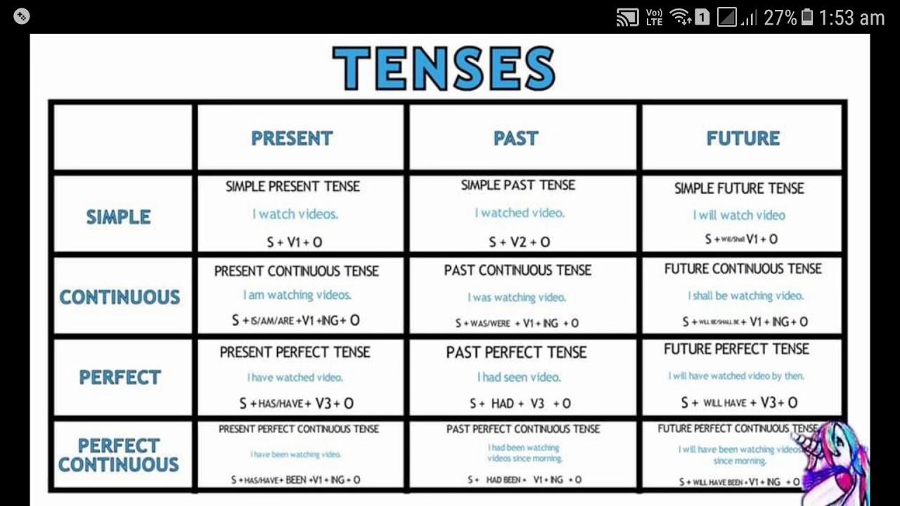English Tenses Table - Wallpaperall