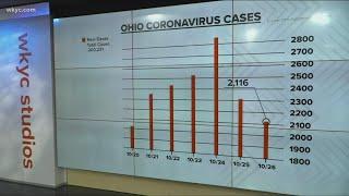 The latest COVID-19 cases in Ohio