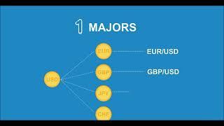 Ksa4Trade - افضل وسيط التجارة الالكترونية - درس 5 ازواج العملات