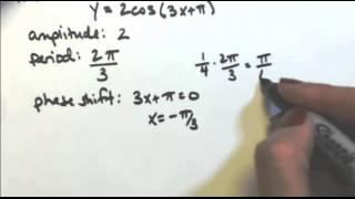 Sketch One Cycle Of Y=2cos(3x+pi)