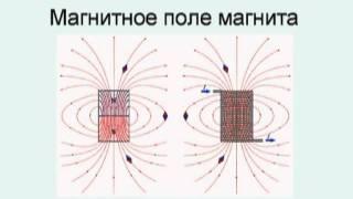 2.1. Основные характеристики магнитного поля