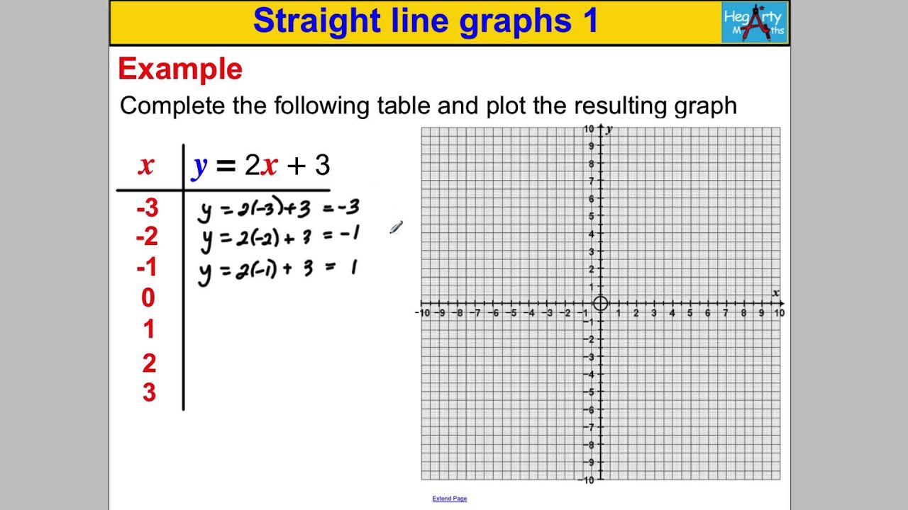 Straight line graphs 1