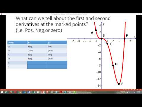 Video First and Second Derivative