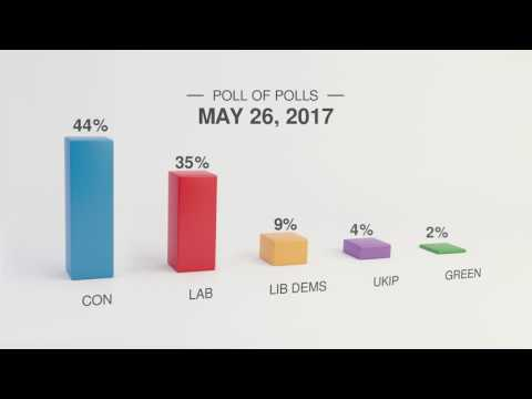 General Election polls and projections
