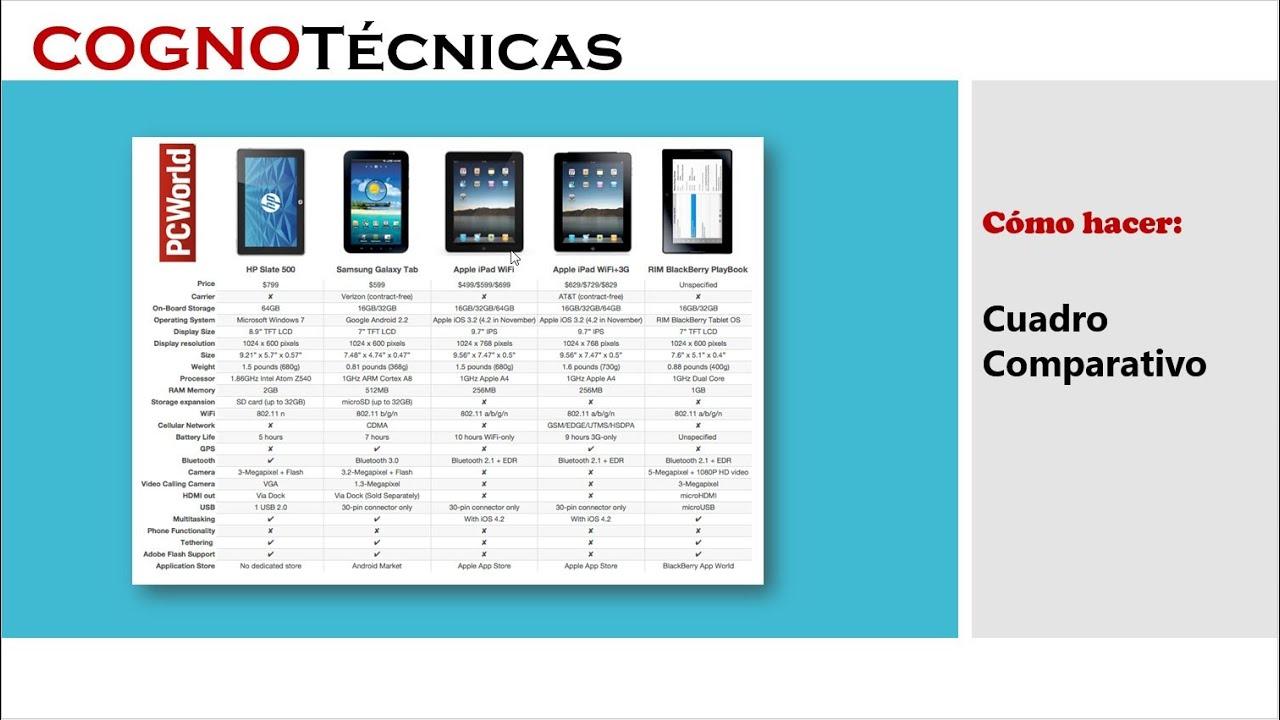 Cognot cnicas 15 cuadro comparativo youtube - Como enmarcar un cuadro ...