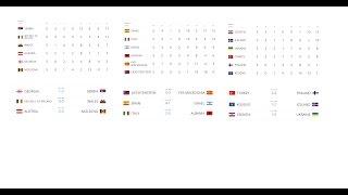 видео Чемпионат мира по футболу 2018 отборочный Европа