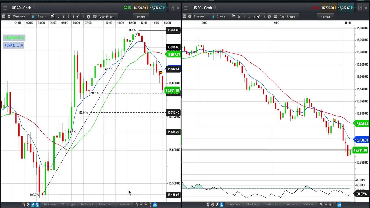Trading A Dow Jones Index Retracement Live Youtube