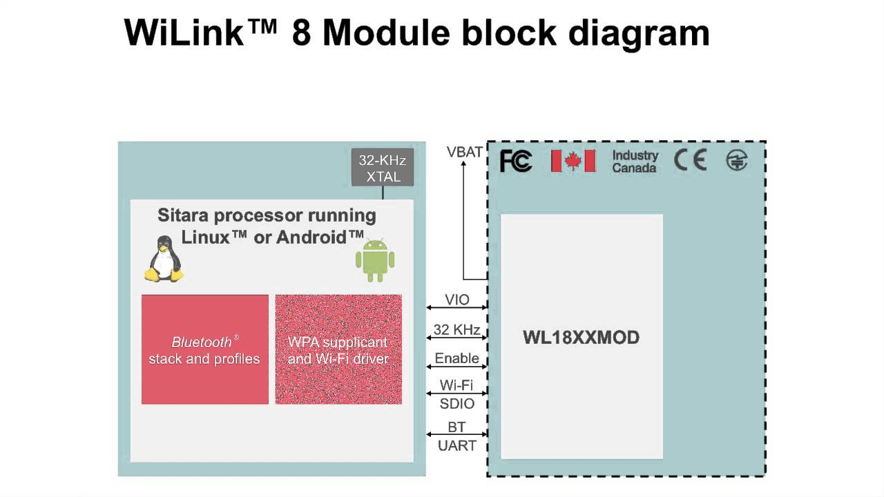 WiLink™ 8 Wi-Fi® + Bluetooth® Solutions- Overview