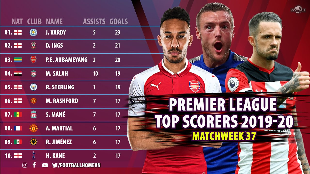 Premier League top scorers 2019/20 (MATCHWEEK 37) - YouTube
