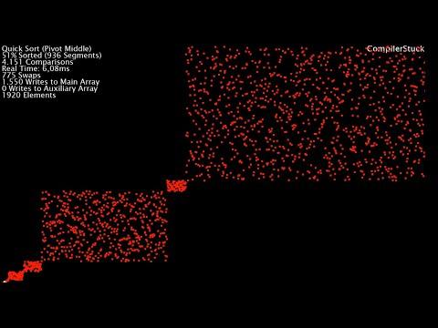 20 Sorts, Visualized - Scatter Plot