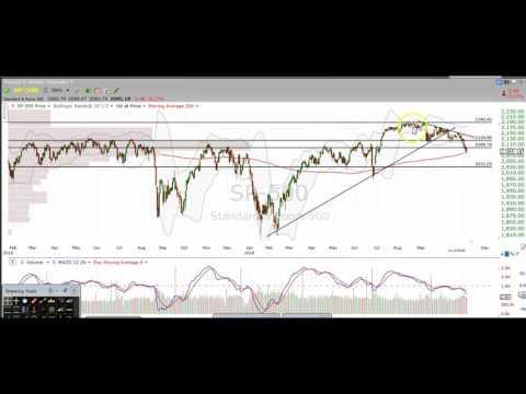 Stock Market Chart Technical Analysis $SPX $SPY $ES F $SDS $SPXU $VIX $VXX $UVXY $TVIX $DIA $INDU $Q