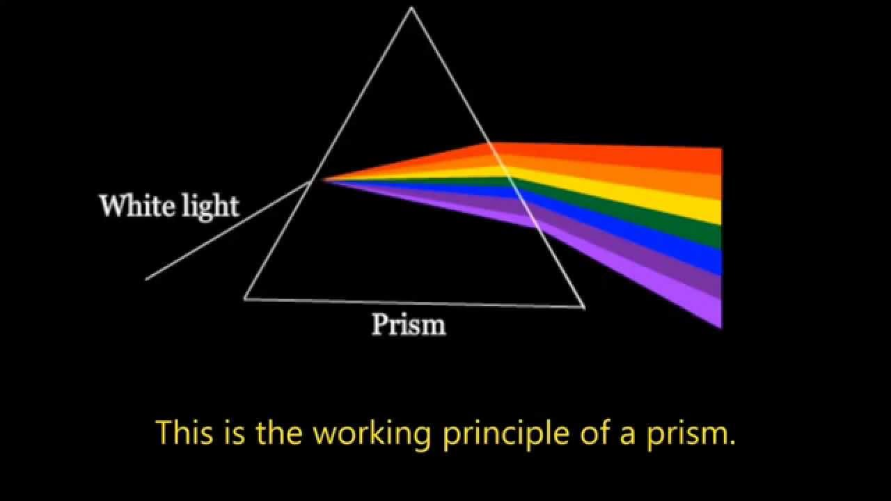 Refraction of Light: How it Really Works? An Investigation ...