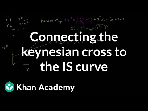 Connecting the keynesian cross to the IS curve | Macroeconomics | Khan Academy