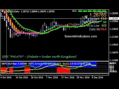 Forex stock price formula