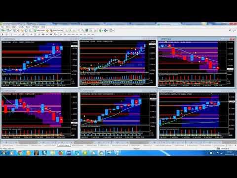 Reversal trading using volume price analysis and the Quantum Trading indicators