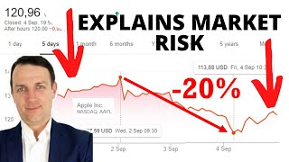 Apple Stock Analysis Explains The Market Crash (up 314% in 5 years)