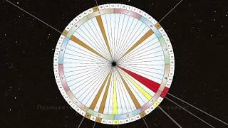 Как се изчислява Хюман Дизайн картата