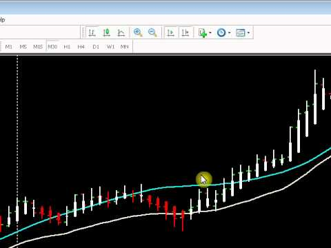 HOW I USE THE HEIKEN ASHI TO TRADE THE FOREX