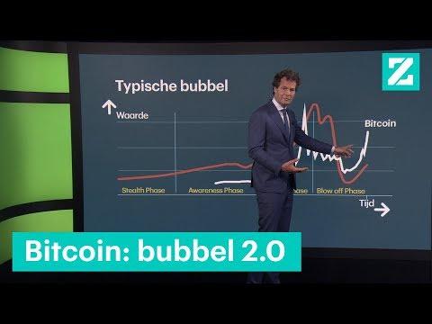 bitcoin zeepbel 20 is in de maak b z zoekt uit