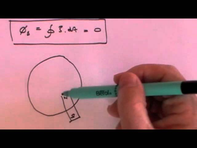 Maxwell's Equations - Basic derivation