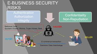 E Business Security Risks