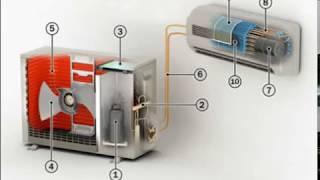 Как устроен бытовой кондиционер  - принцип работы холодильного контура
