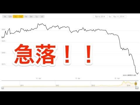 急落!★Bitcoin News ビットコインニュース #67 by BitBiteCoin.com