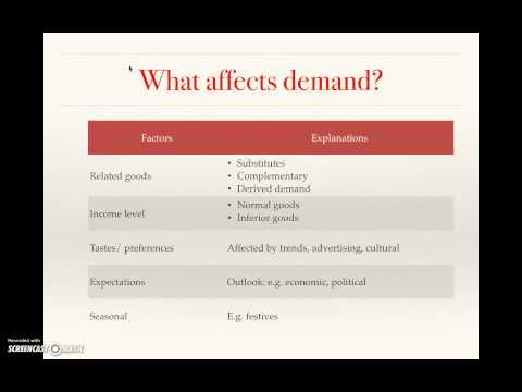 Economics basic concepts - demand, supply, elasticity Part 1