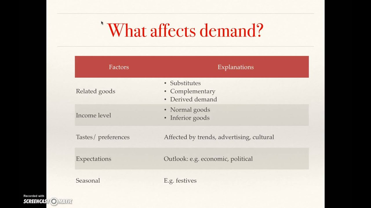 economics elasticity concepts Elasticity in economics: practice problems marginal rate of substitution: definition, formula & examples this is an important concept - the elasticity of demand for a good changes as you evaluate it at different price points.