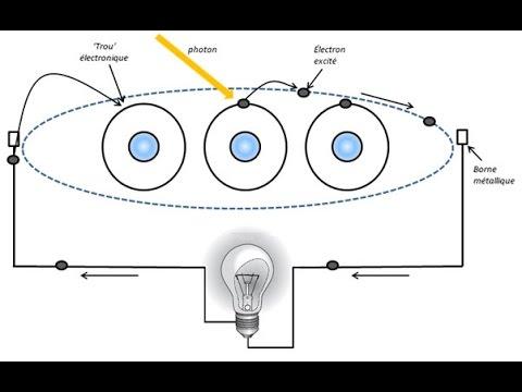 Electronvolt- définition
