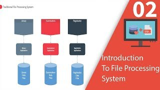 "disadvantages of file processing system Answer to in the section ""disadvantages of file processing systems,"" the statement is made that the disadvantages of file."