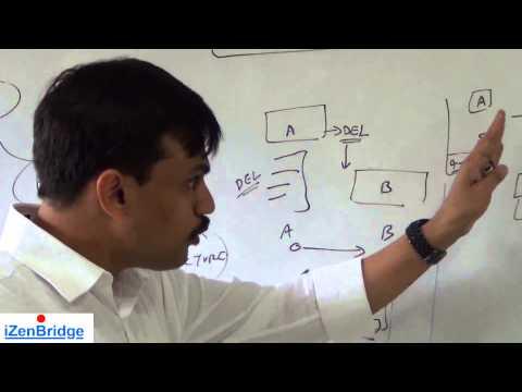 PMP®  | Conflict Management | Project Human Resource Management