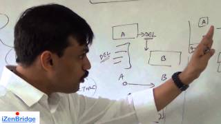 PMP | Conflict Management | Project Human Resource Management | Lesson 9 | Part 8 | PMBOK 5