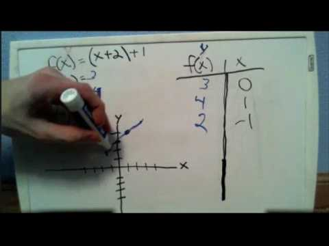 Define and Evaluate Basic Functions