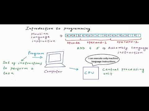 Introduction to programming and programming languages: C Programming Tutorial 01