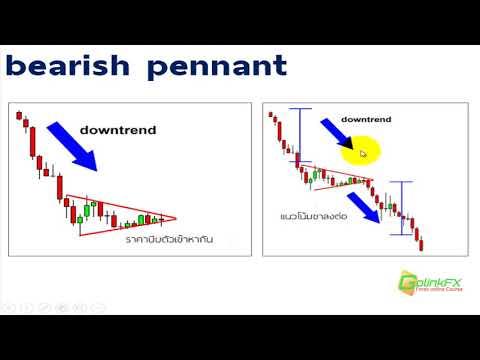 สอนเทรด Forex ฟรี -  Chart pattern : Pennants | LINE : @GOLINKFX