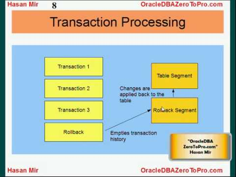 Oracle DBA - Rollback Segment