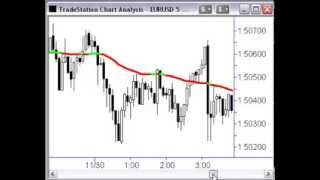 Forex Trading Strategies - Trend Trading How To Find Perfect Entry