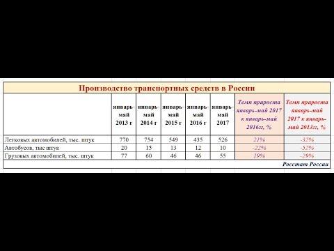 Производство легковых автомобилей в России выросло на 21%. Но при этом
