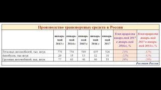 видео Volkswagen демонстрирует рост продаж на российском рынке