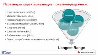 Вебинар Беспроводные сети с большой зоной покрытия от Texas Instruments(Беспроводные приемо-передатчики стандарта ISM набирают популярность во всём мире и в частности в России...., 2016-09-14T12:01:14.000Z)