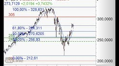 S&P500 wohl in Toppbildung - Chart Flash 20.04.2020
