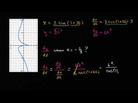 Derivative of a parametric function