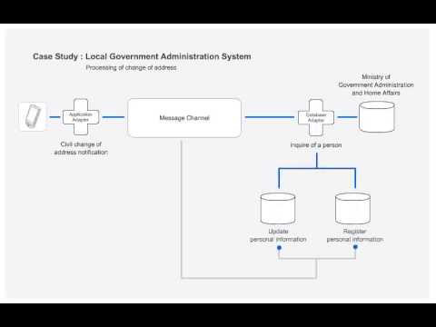 Case Local Government Administration System