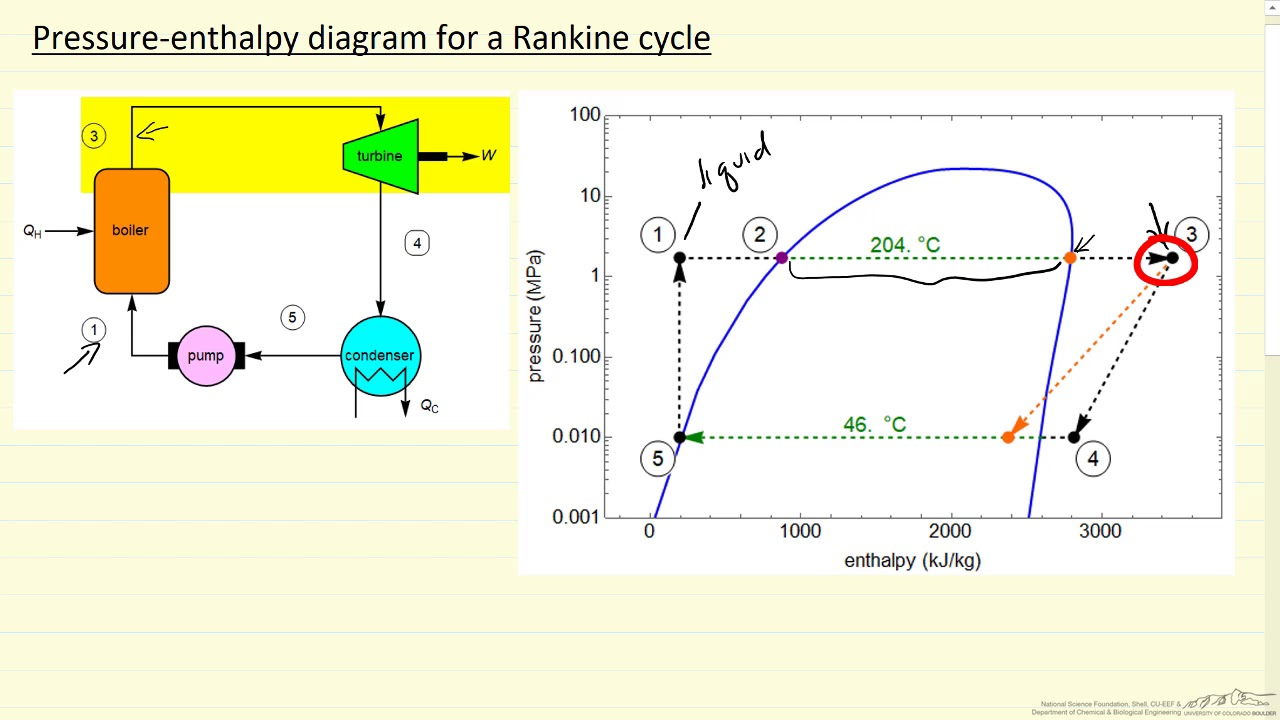 Pressure Enthalpy Diagram For Rankine Cycle