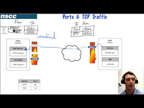 Ports & IP Addressing