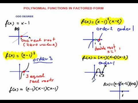 How to express a Polynomial Function in a Factored Form Part 1 ...