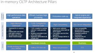 SQL Server 2014 In-Memory OLTP Overview
