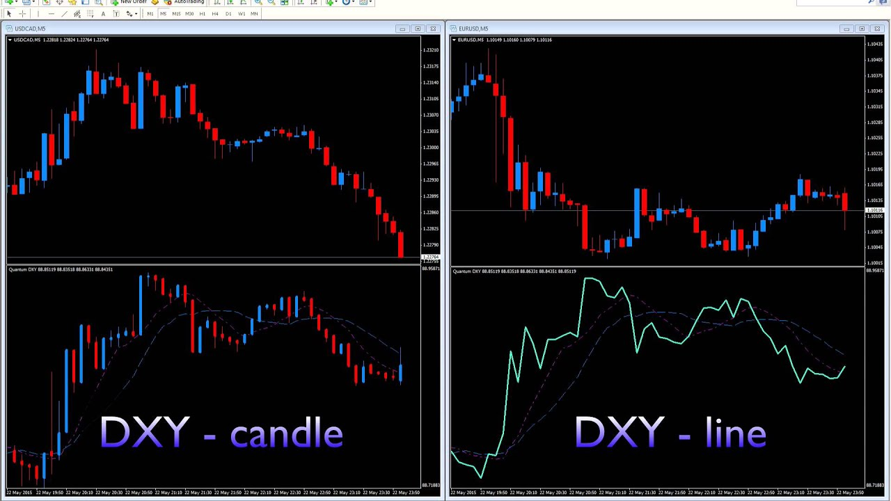 Add The Us Dollar Index To Your Mt4 Platform With The Dxy Index
