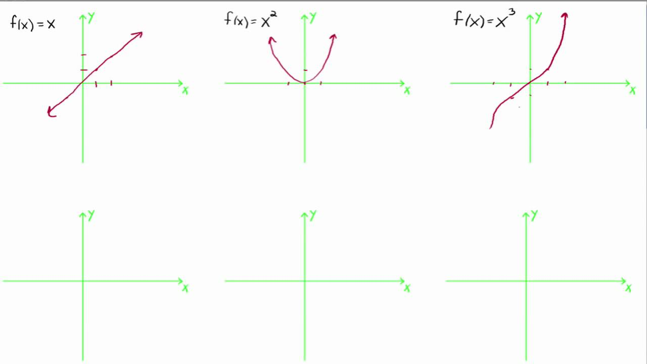 Parent Functions and their Graphs (solutions, examples